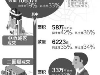 楼市新政满月 成都二手房成交增三成