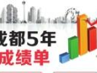 """成都市第十三次党代会今开幕 交出过去5年""""成绩单""""再出发"""