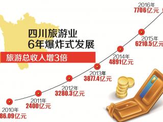 改革看四川15丨四川旅游6年之变:总收入增3倍 12个5A景区