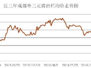 成都生猪价格连续4个月下跌 原因和预测跌涨看专家咋说