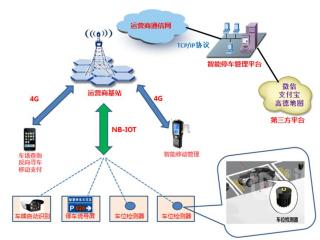 聚焦世界移动大会:关于5G与物联网的最新数据和进展