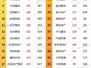 前八个月拿地排行榜:碧桂园、万科、保利、恒大、中海列前五