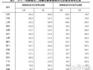 """""""金九银十""""或将落空  8月成都新建商品房价环比下跌0.4%"""