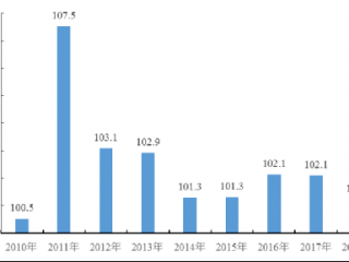 成都一季度CPI涨幅创近8年最低点