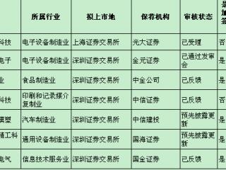 成都航天模塑明日上会 7家川企排队IPO