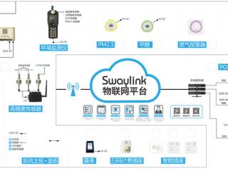 """废油回收、电站监控…它们接入成都这家物联网平台,因为""""够开放"""""""