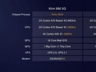 9.6虎哥晚报:华为发布麒麟990系列;苹果和惠普召回缺陷产品