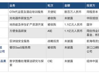 2月盘点:成都重要投融资事件及产业环境数据汇总