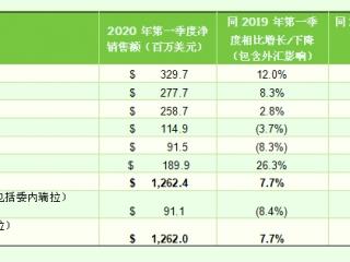 康宝莱公布2020年第一季度财报 销售业绩创历史新高