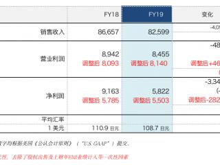 索尼发布2019财年财报,实现营业利润8455亿日元