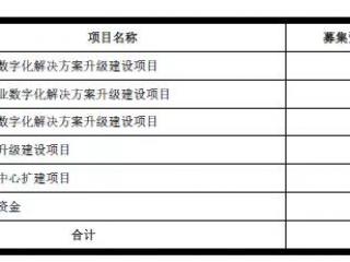 六组数据看互联网头部:京东数科、蚂蚁集团、腾讯的增长力