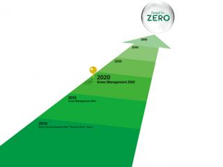 """索尼发布未来五年环境管理目标——""""绿色管理2025"""""""