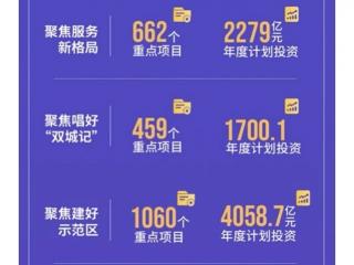 成渝新经济周报第25期:成都今年将实施重点项目1060个;成都新经济总量指数连续半年第二
