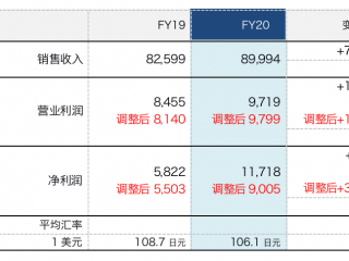 索尼2020财年净利润突破一万亿日元  同比大涨64%