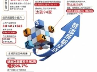 成都前三季度GDP 10803.1亿元
